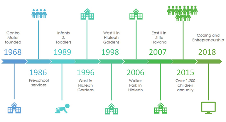 A timeline of Centro Mater's milestones since it first opened its doors in 1968.