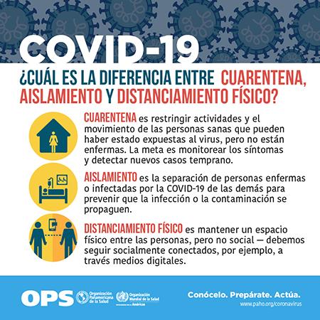 Poster informativo de la Organización Panamericana de la Salud, OPS, sobre la diferencia entre cuarentena, aislamiento y distanciamiento físico.