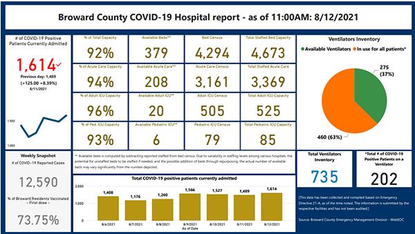 Reporte sobre el número de ingresados, adultos y niños, y la capacidad restante en los hospitales del Condado de Broward.